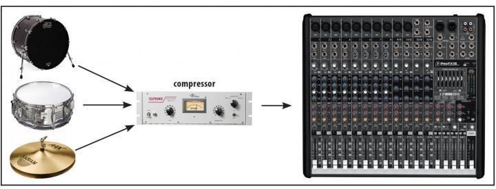 5 minutes pour un meilleur mixage : Compresser le Bus Batterie