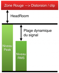 Headroom vs plage dynamique
