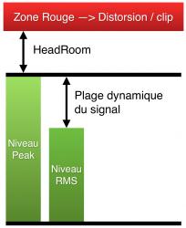 Headroom vs plage dynamique